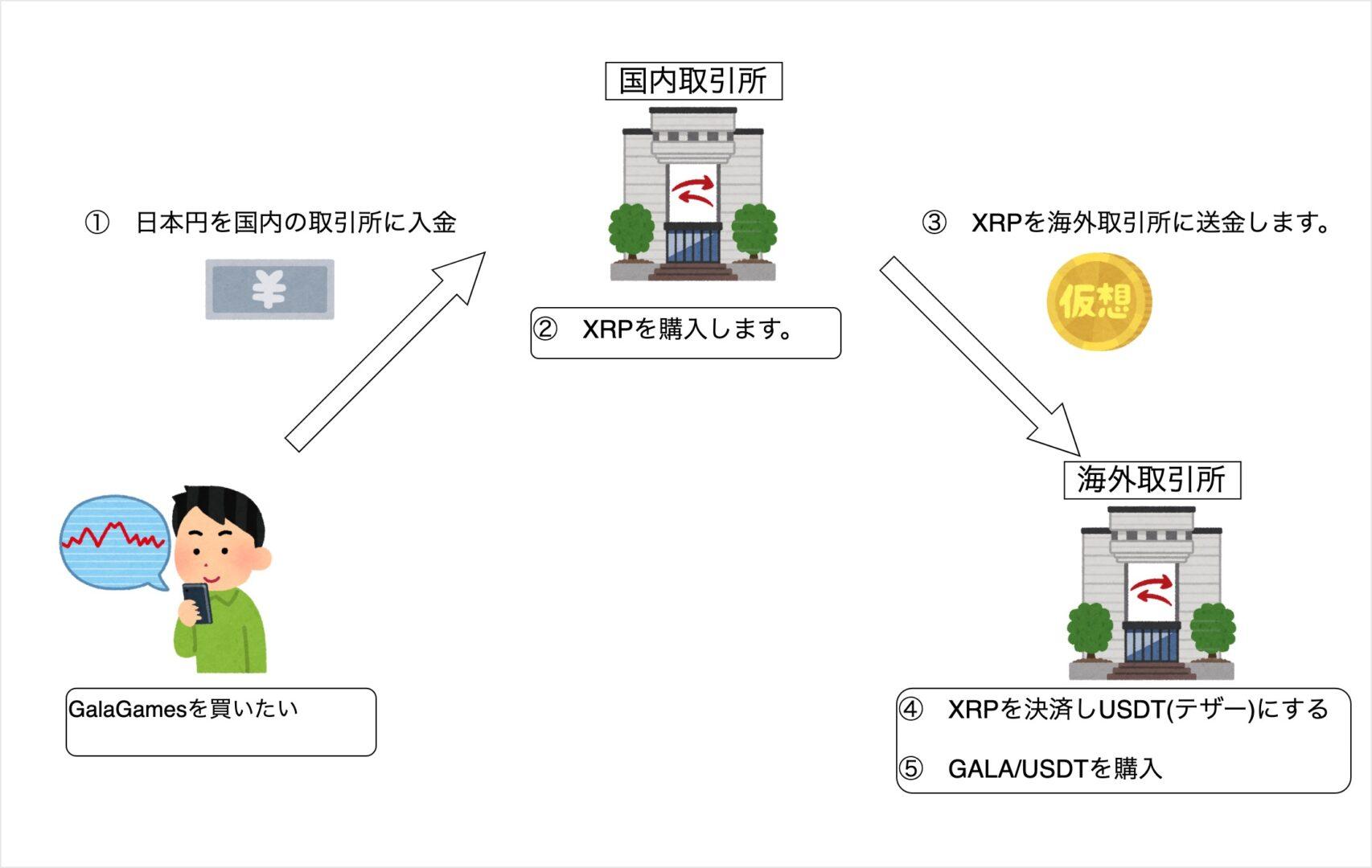 暗号資産(仮想通貨)海外取引所のはじめ方