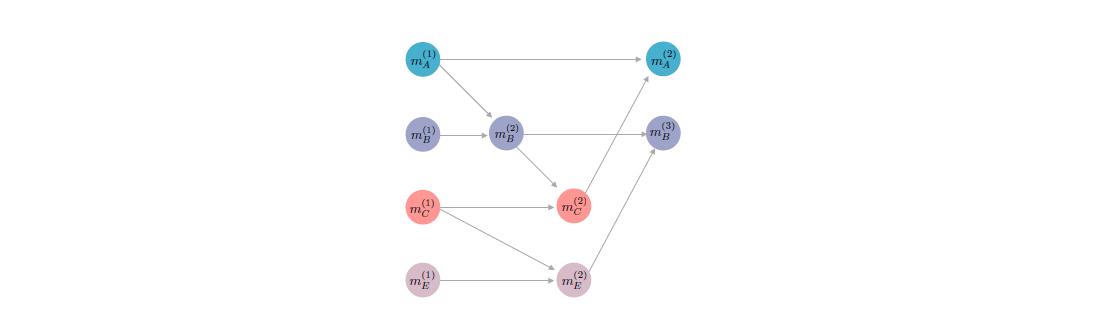 Flare Consensus Protocol (FCP)-3