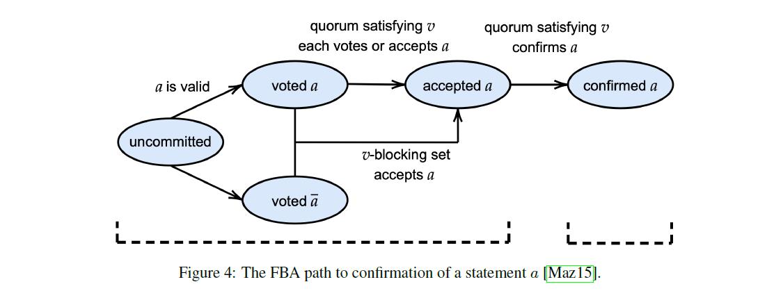 Flare Consensus Protocol (FCP)-image-4