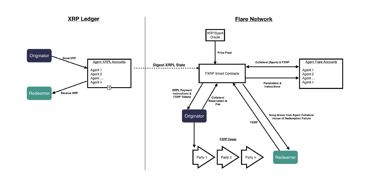 FXRP-Ledger-Flare-network